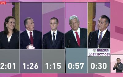 Anaya gana el 1º debate en los medios. Agenda Mediática. México 2018